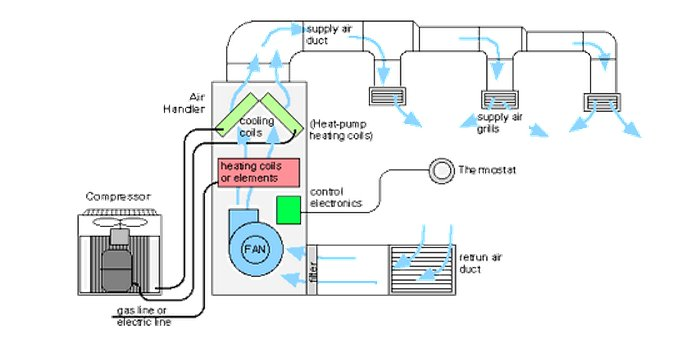 Smart Sensor Technology to reduce Energy use in HVAC Systems